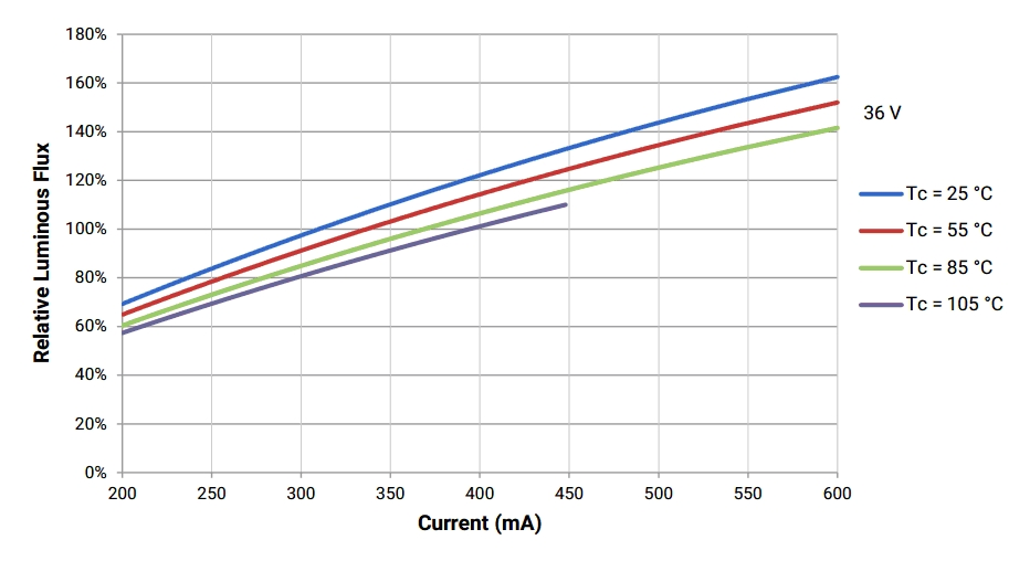 led chip graf