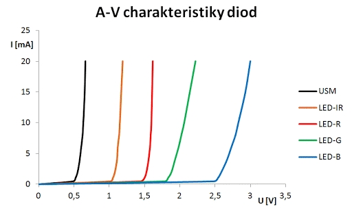 Charakteristika LED diody